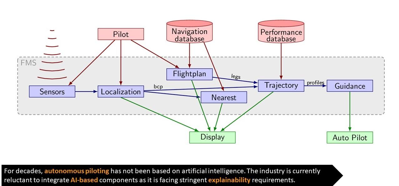 Figure 2: Flyance Flight Management System