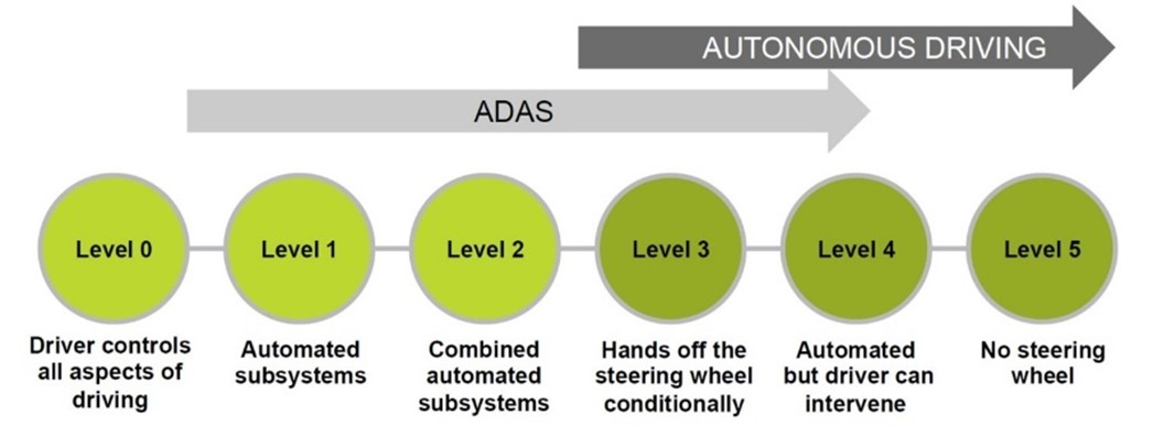 From ADAS to autonomous driving